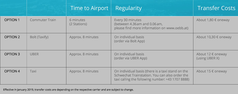 Parktiger € 4 99/Day   Günstiges Parken am Flughafen Wien